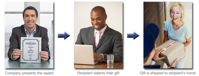 employee service incentive programs